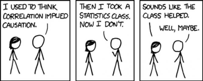 I used to think that correlation implied causation